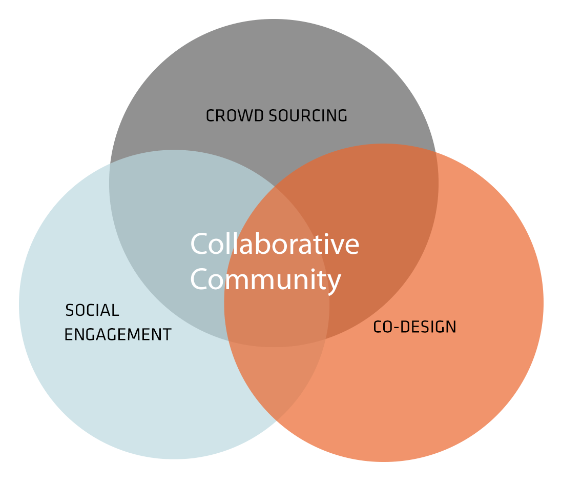 Collaborative Community | TheLabs