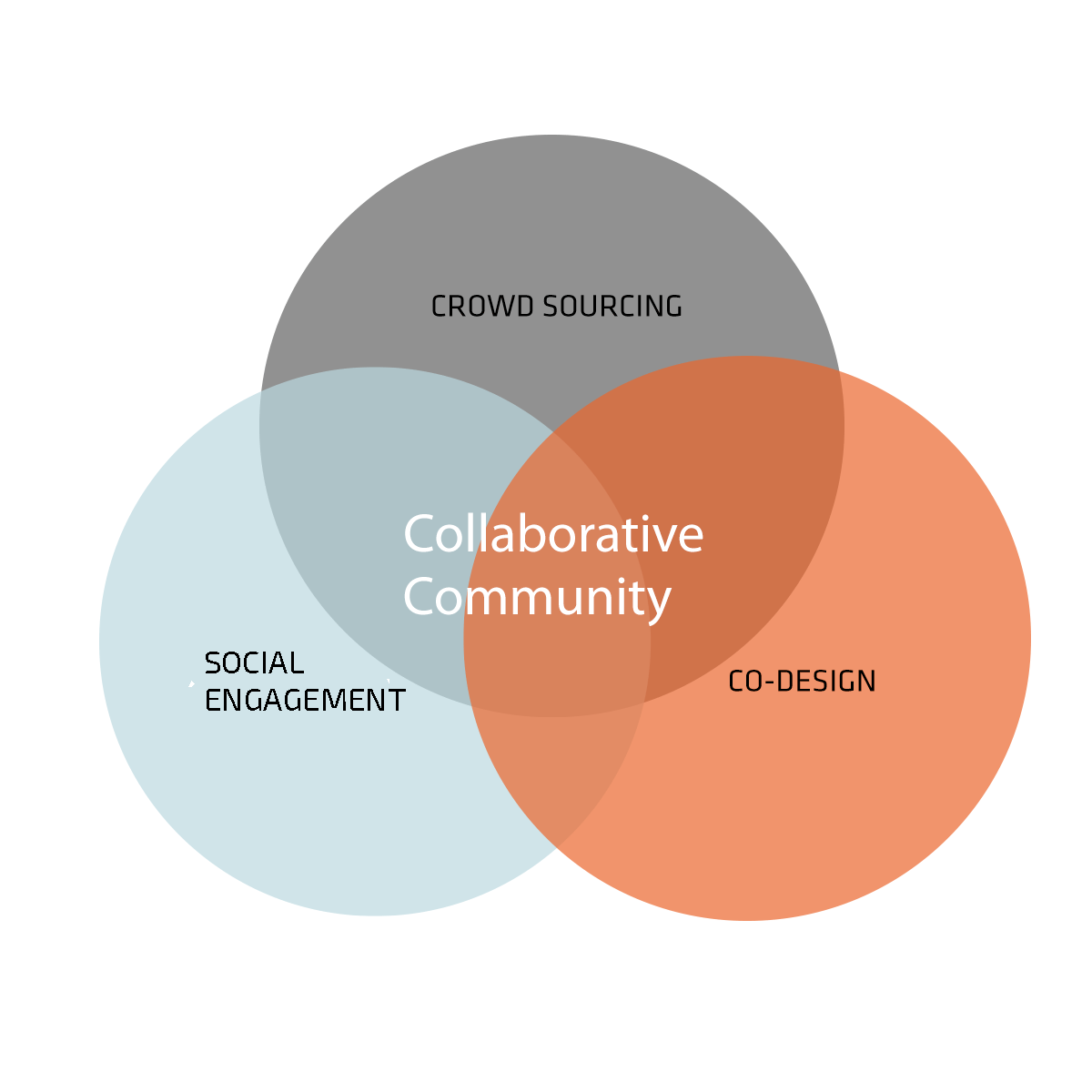 Collaborative Community Programs | TheLabs